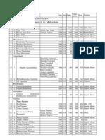 List of Books by V. Balakrishnan and R. Leela Devi