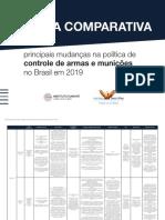 2020-01-15-Tabela-comparativa-politica-de-armas
