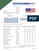 Länderprofil Malaysia