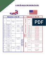 Education systems UK-USA