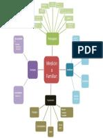 MF.- Mapa Mental (principios de MF)