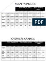 Data Physical Perimetre and Chemical Analysis