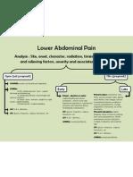 Lower Abdominal Pain Mindmap