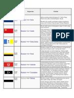 Bendera Negeri -Negeri Di Malaysia