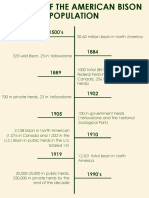 Timeline of the American Bison