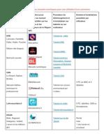 Tutos manuels numériques (1)
