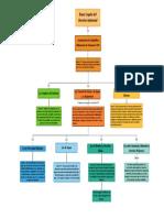 Mapa Conceptual- Bases Legales Ambiental TEMA 3