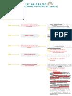 Mapa mental Lei 10826-03
