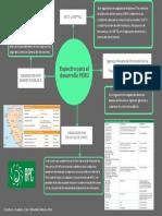 Espectro para el desarrollo PERÚ (