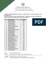 A030 – MUSICA NELLA SCUOLA SECONDARIA DI I GRADO - Esiti prova scritta ALLEGATO-signed (1)