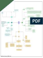 Mapa Mental Manuales Diagnosticos Psicologia