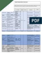 caracterizacion de procesos de gestion