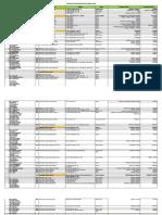 Tabel Wilayah Kantor Pelayanan Pajak di Indonesia