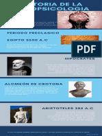 Historia de La Neuropsicologia