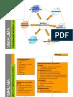 Presentacion Modelo Pedagogico LIMAV