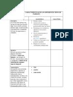 CLASIFICACION Y CARACTERISTICAS DE LOS DIFERENTES TIPOS DE PARRAFO