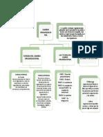 Mapa Conceptual de Cambio Organizacional