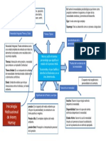 Mapa Mental Psicologia Motivacional de Murray Sindy Rosibel Perdomo T.pu4