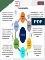 Proceso pedagógicos_teoría