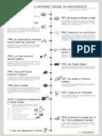 cronologia_Internet