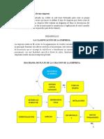 Constitucion de Empresa CONTABILIDAD