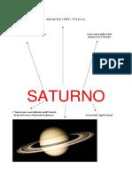 Carta d'identità Saturno