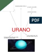 Carta d'identità Urano