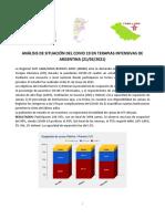 Ocupacion de Camas de Uti Argentina 21 de Mayo 2021