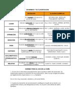ADVERBIOS Y SU CLASIFICACION