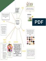 mapa mental de los actores de corresponsabilidad