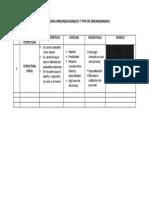 CUADRO COMPARATIVO MODELOS ORGANIZACIONALES