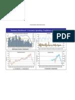 USA Eco Indicators Dashboard - Consumer Spending, Confidence & Sentiment