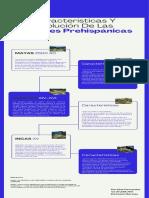 Historia de una Organización Cronograma Infografía