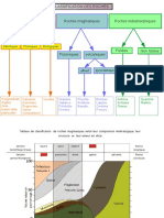 outil classification roches