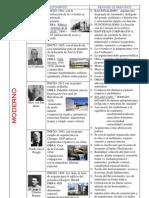 Exponentes y principios de la arquitectura del siglo xx
