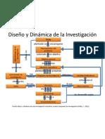 Diseño y dinámica de Investigación