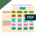metodologias mapa mental