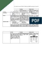 Caso Practico 4 Comparación normas ISO
