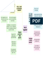 Mapa Medida de aseguramiento
