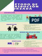 Método de Distribución Forzada y Bars