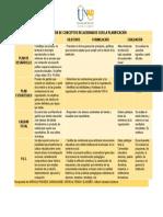 COMPARACIÓN DE CONCEPTOS RELACIONADOS CON LA PLANIFICACIÓN