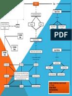 Mapa Conceptual de la Lógica - Lógica Policial