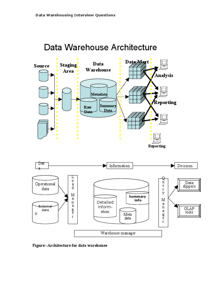 Data warehouse interview questions for experienced