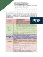 Identificar el proceso que implica elaborar el Plan de Desarrollo y Ordenamiento Territorial