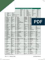 2009 top pharm scripts