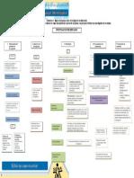 341527786 Evidencia 1 Mapa Conceptual Sobre Investigacion de Mercados