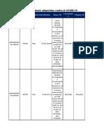 Contratos y pagos de dosis adquiridas contra el COVID-19