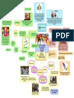 desarrollo integral de los pueblos indigenas