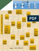 Mapa Conceptual Dimensión Cristológica de La Escatología Act 1