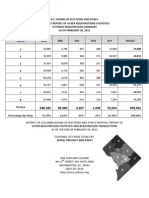 BOEE February Stats